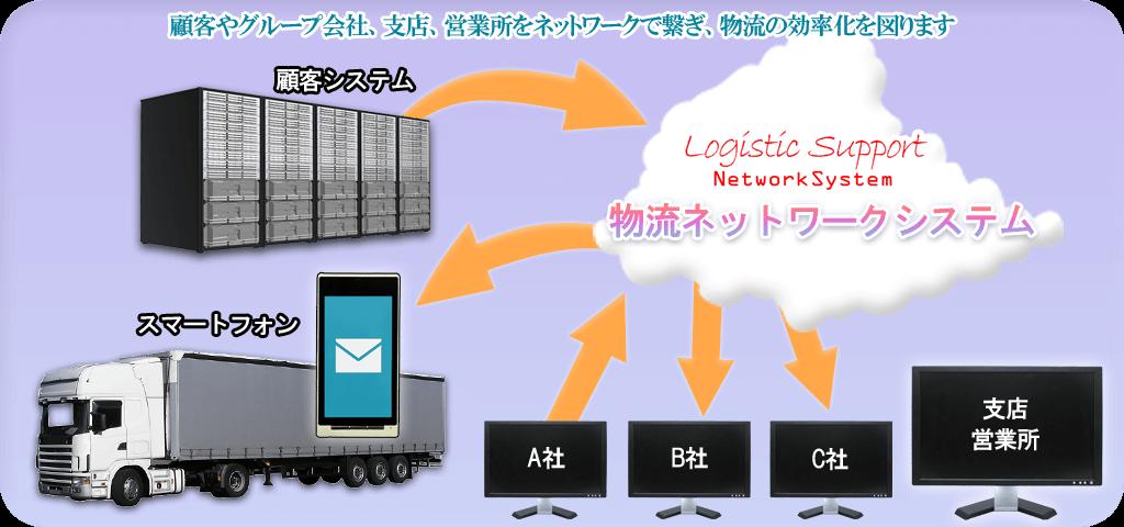 物流ネットワークシステム